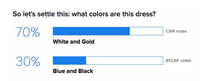 jakiego koloru jest sukienka